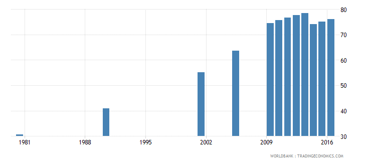 hungary uis percentage of population age 25 with at least completed upper secondary education isced 3 or higher total wb data