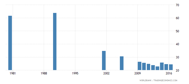 hungary uis percentage of population age 25 with completed lower secondary education female wb data