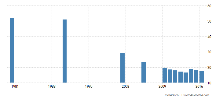 hungary uis percentage of population age 25 with completed lower secondary education male wb data