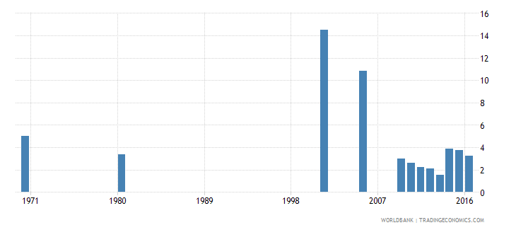 hungary uis percentage of population age 25 with completed primary education female wb data