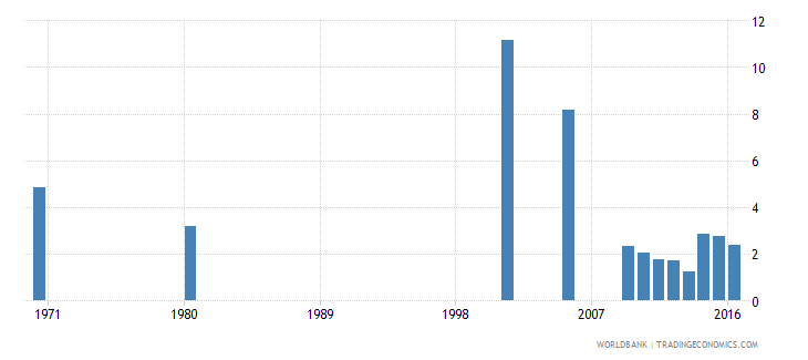 hungary uis percentage of population age 25 with completed primary education total wb data