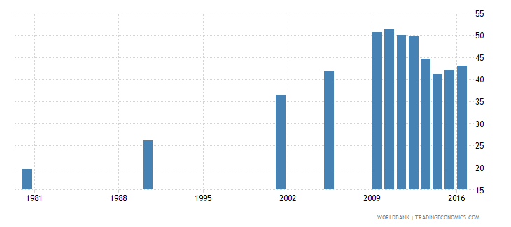 hungary uis percentage of population age 25 with completed upper secondary education female wb data
