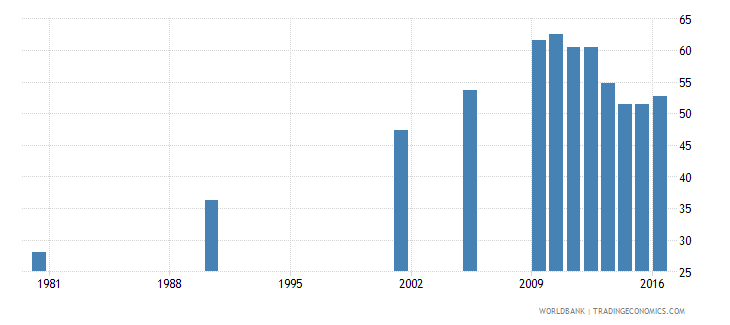 hungary uis percentage of population age 25 with completed upper secondary education male wb data