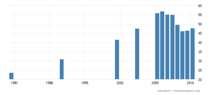 hungary uis percentage of population age 25 with completed upper secondary education total wb data