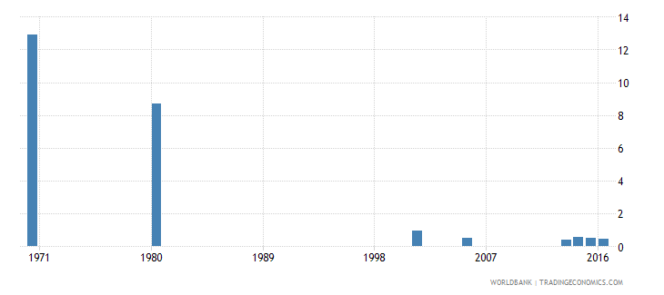 hungary uis percentage of population age 25 with some primary education female wb data