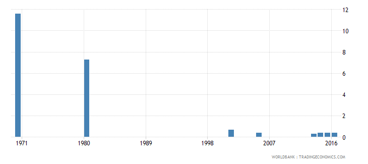 hungary uis percentage of population age 25 with some primary education male wb data