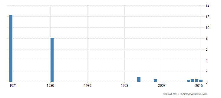 hungary uis percentage of population age 25 with some primary education total wb data