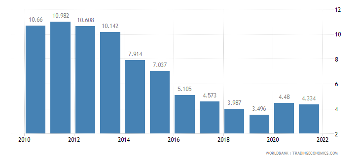 hungary unemployment female percent of female labor force wb data
