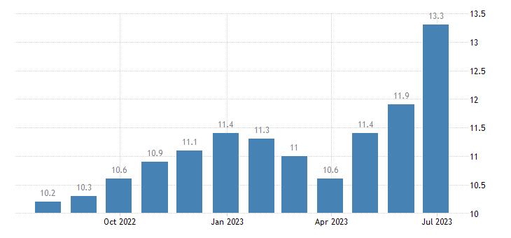 hungary unemployment less than 25 years eurostat data