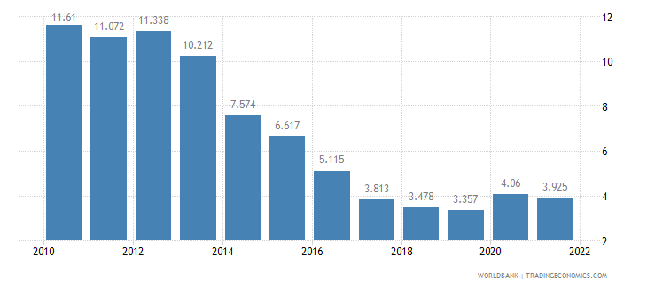 hungary unemployment male percent of male labor force wb data