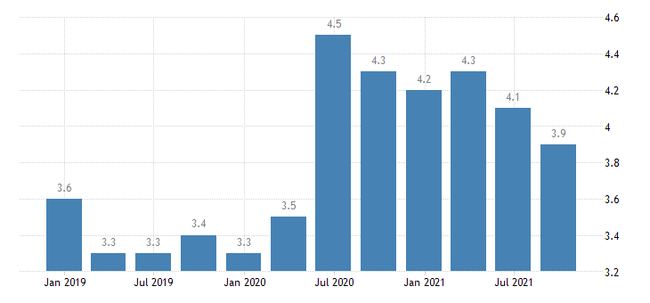 hungary unemployment rate eurostat data