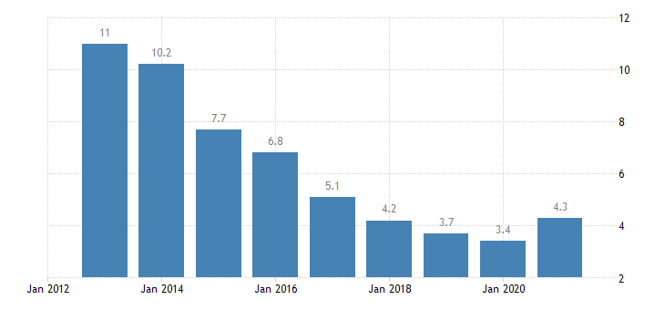 hungary unemployment rate from 15 to 74 years eurostat data