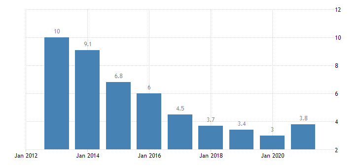 hungary unemployment rate from 25 to 54 years eurostat data