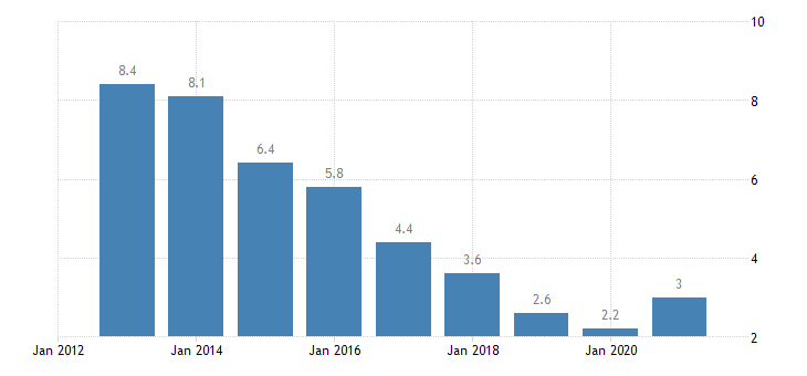hungary unemployment rate from 55 to 64 years eurostat data