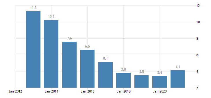 hungary unemployment rate males eurostat data