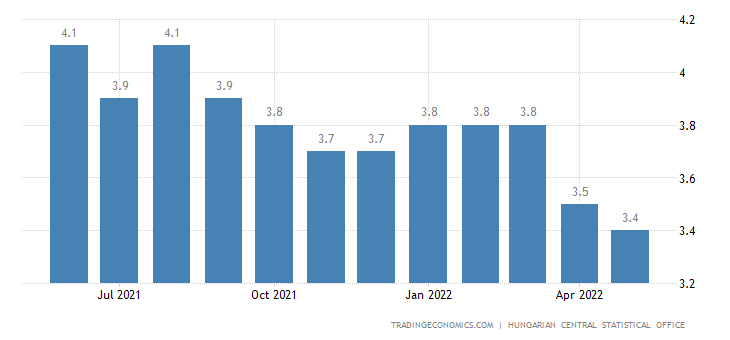 Hungary Unemployment Rate