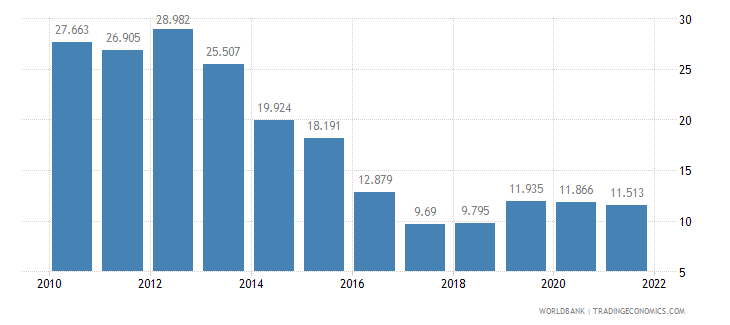 hungary unemployment youth male percent of male labor force ages 15 24 wb data