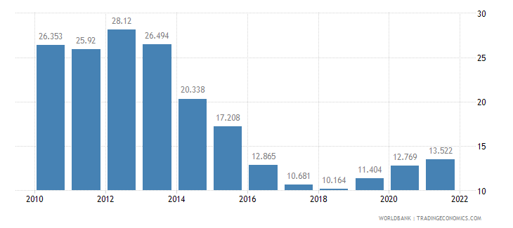 hungary unemployment youth total percent of total labor force ages 15 24 wb data