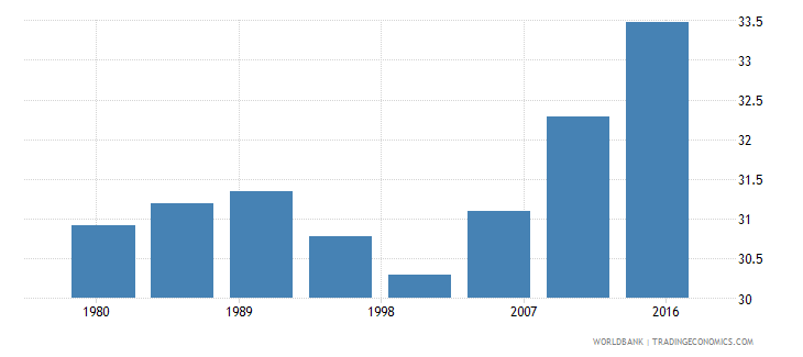 hungary urban population male percent of total wb data