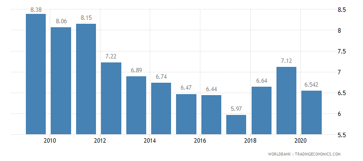 hungary vulnerable employment male percent of male employment wb data