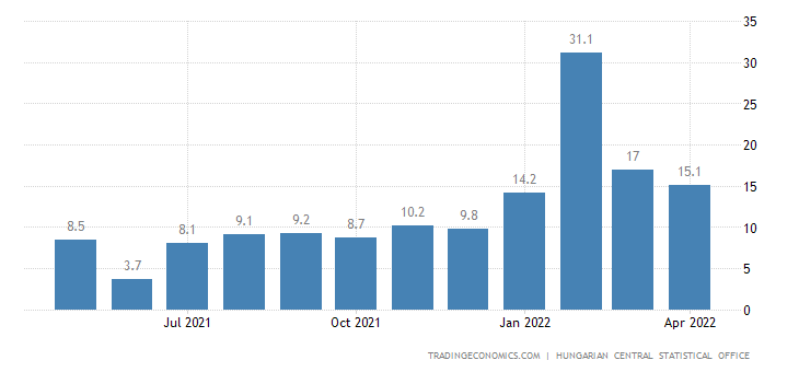 Hungary Gross Average Wages Growth