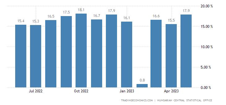 Hungary Gross Average Wage Growth