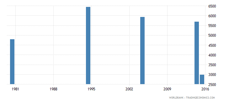 hungary youth illiterate population 15 24 years female number wb data
