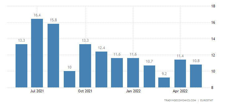 Hungary Youth Unemployment Rate
