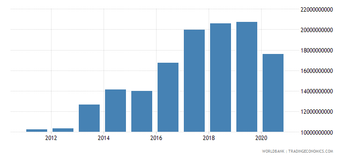 iceland adjusted net national income us dollar wb data