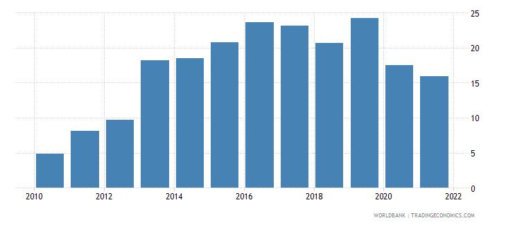 iceland adjusted savings gross savings percent of gni wb data