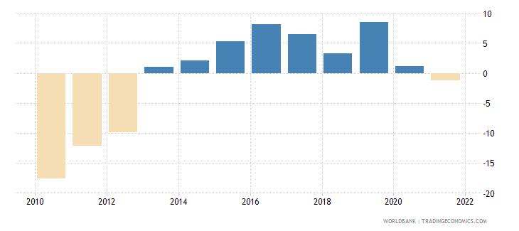 iceland adjusted savings net national savings percent of gni wb data