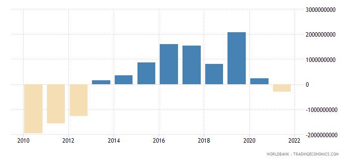 iceland adjusted savings net national savings us dollar wb data