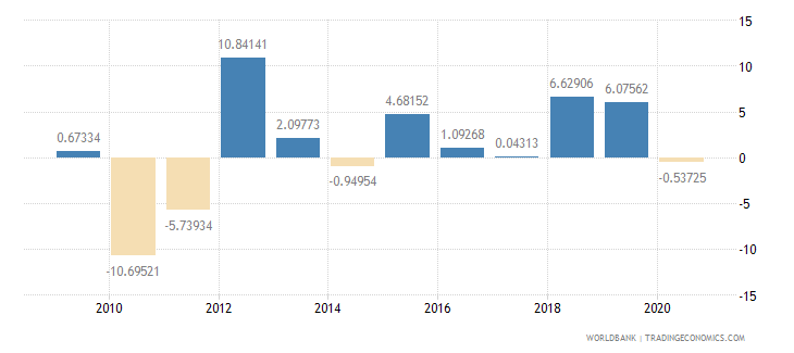 iceland agriculture value added annual percent growth wb data