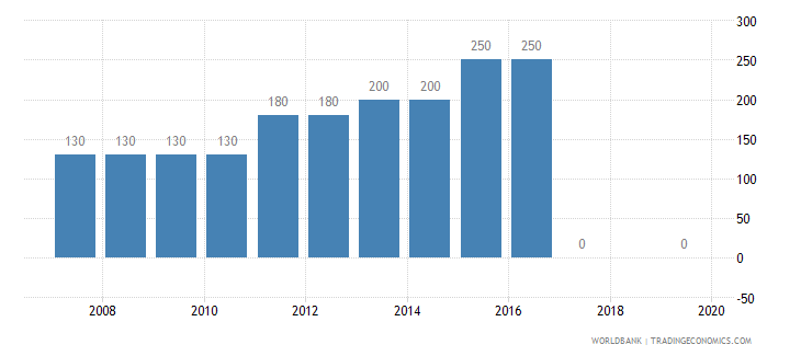 iceland armed forces personnel total wb data