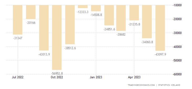 Iceland Balance of Trade