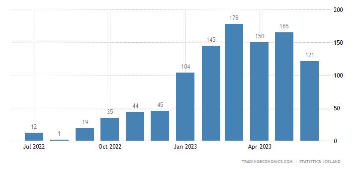 Iceland Bankruptcies