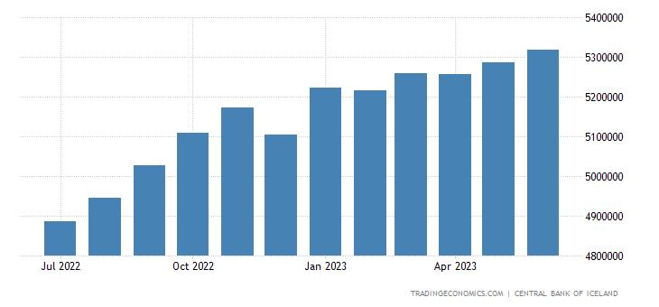 Iceland Banks Balance Sheet