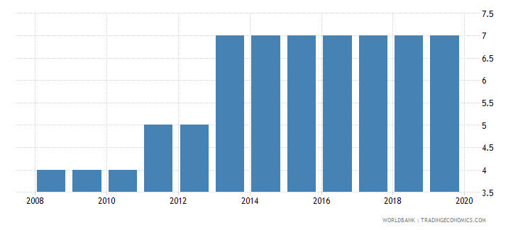 iceland business extent of disclosure index 0 less disclosure to 10 more disclosure wb data