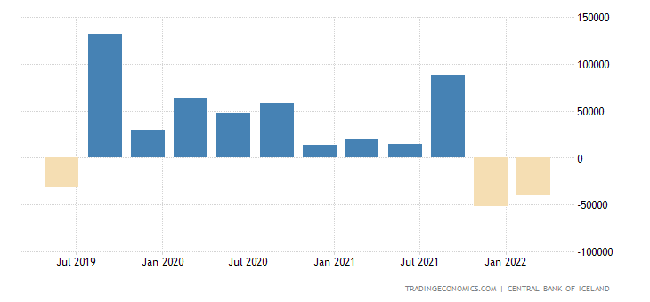 Iceland Capital Flows