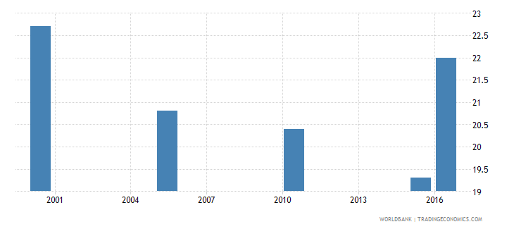 iceland cause of death by injury ages 35 59 male percent relevant age wb data