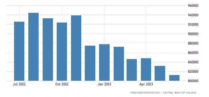 Iceland Central Bank Balance Sheet