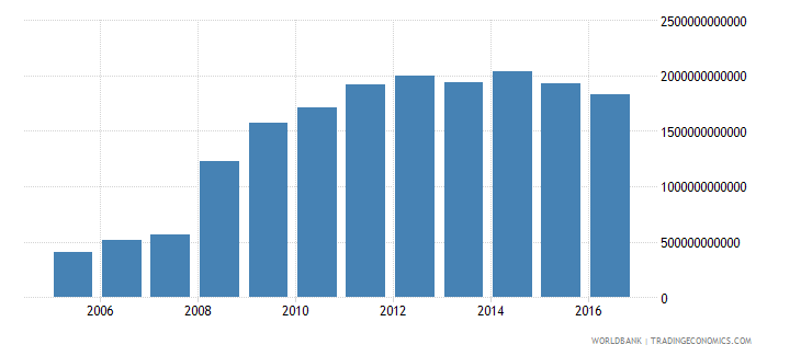 iceland central government debt total current lcu wb data
