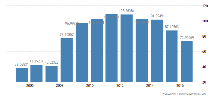 iceland central government debt total percent of gdp wb data