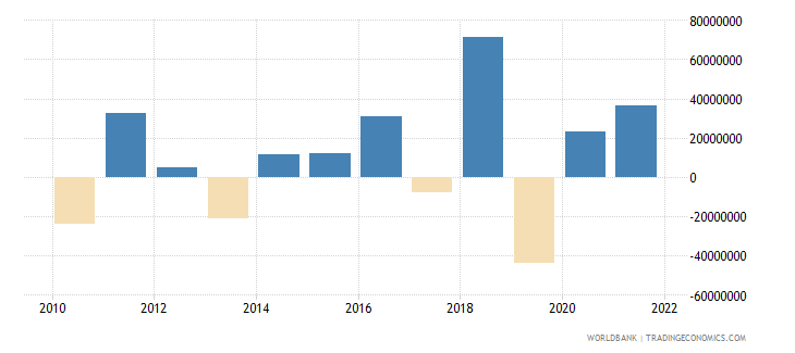 iceland changes in inventories us dollar wb data