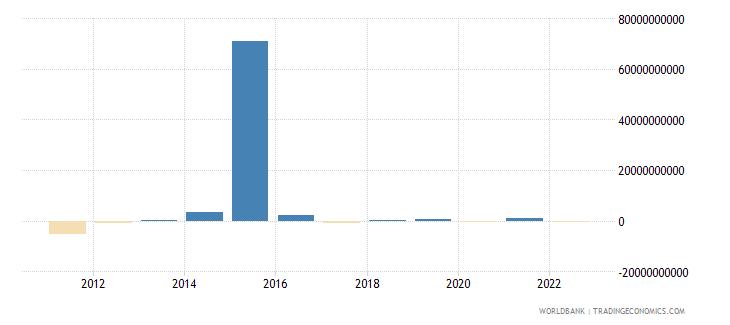 iceland changes in net reserves bop us dollar wb data