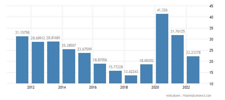 iceland communications computer etc percent of service exports bop wb data