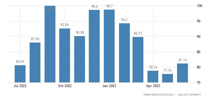 Iceland Consumer Confidence