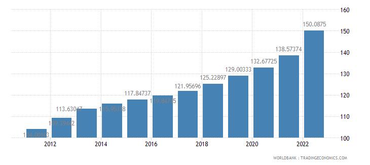 iceland consumer price index 2005  100 wb data