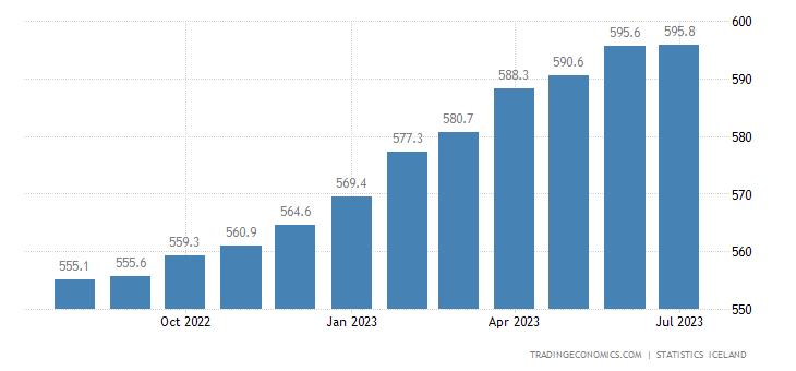 Iceland Consumer Price Index (CPI)