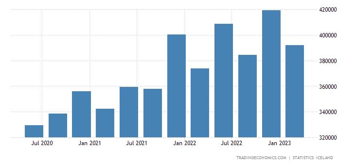 Iceland Consumer Spending